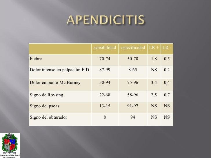 sensibilidad especificidad LR + LR - Fiebre 70-74 50-70 1,8 0,5 Dolor intenso en palpación FID 87-99 8-65 NS 0,2 Dolor en ...