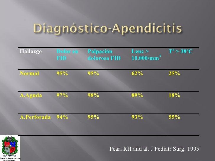 Pearl RH and al. J Pediatr Surg. 1995