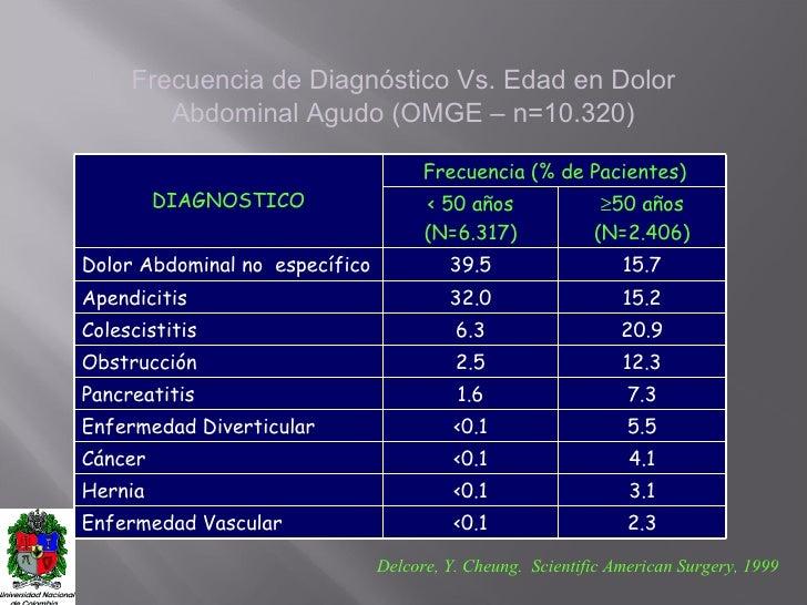 Frecuencia de Diagnóstico Vs. Edad en Dolor Abdominal Agudo (OMGE – n=10.320) Delcore, Y. Cheung.  Scientific American Sur...