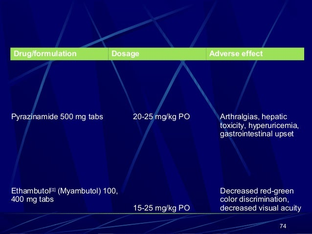 adapalene gel price