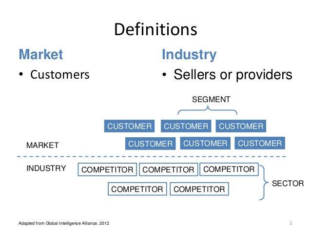 Definitions Market • Customers MARKET INDUSTRY CUSTOMER COMPETITOR CUSTOMERCUSTOMER CUSTOMER CUSTOMER CUSTOMER COMPETITOR ...