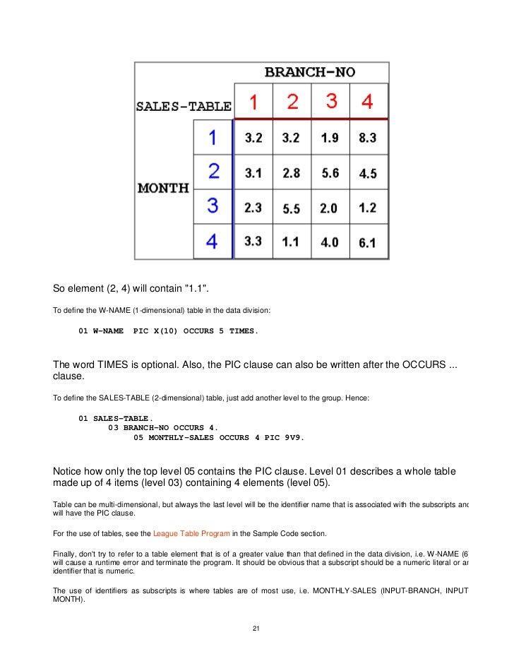 A Beginner S Guide To Cobol Programming