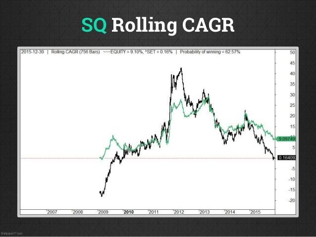Trading system cagr