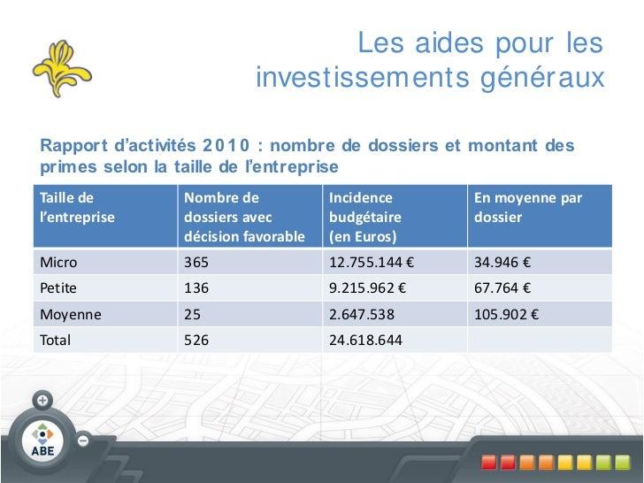 Les aides pour les                           investissements génér auxRapport d'activités 2 0 1 0 : nombre de dossiers et ...