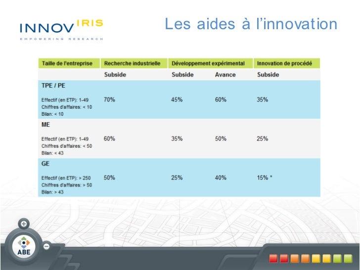 Les aides à l'innovation