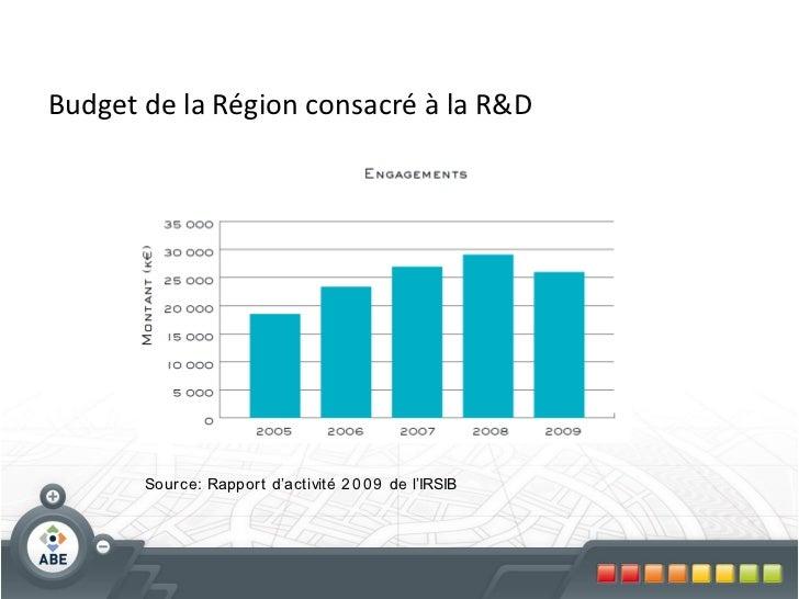 Budget de la Région consacré à la R&D       Sour ce: Rappor t d'activité 2 0 0 9 de l'IRSIB
