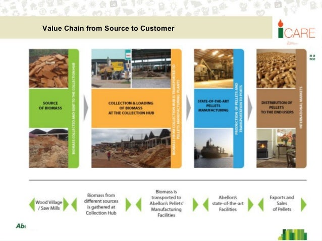 Abellon Business Environment For Agro Industrial Waste