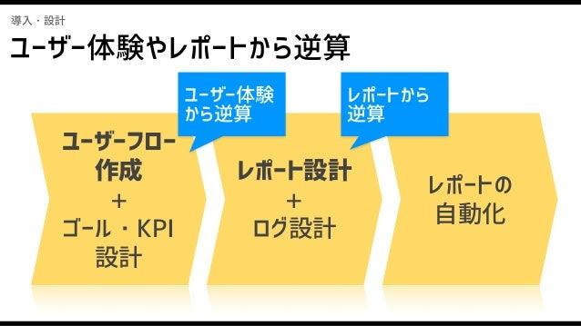 導入・設計 必要なログが集計できていない過去の反省>< ● KPI設計時のミス ○ ユーザー視点の欠落    →想定していないユーザー体験上重要なアクションが 後からわかるパターン ● ログ設計時のミス