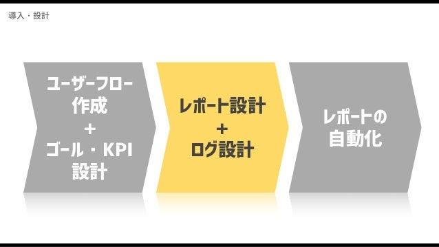 導入・設計 必要なログが集計できていない過去の反省>< ● KPI設計時のミス ● ログ設計時のミス ○ レポートに必要なかたちでログが送られていないミス