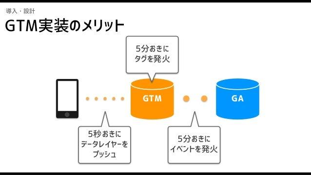 導入・設計 視聴開始 5分 10分 15分 20分 25分 30分 ・・・ 視聴開始 5秒 10秒 1分 5分 6分 7分 ・・・ 5秒の倍数であれば GTMの設定だけで 発火間隔が変更可 GTM実装のメリット