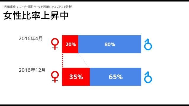 活用事例:ユーザー属性データを活用したコンテンツ分析 20% 80% 35% 65% 女性比率上昇中 2016年4月 2016年12月 プロモや編成での改善の積み重ね