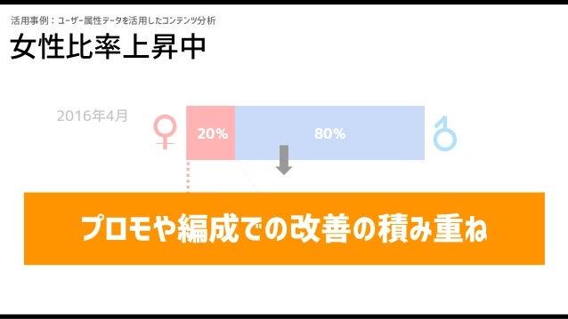 サンプルレポート(番組別) 活用事例:ユーザー属性データを活用したコンテンツ分析