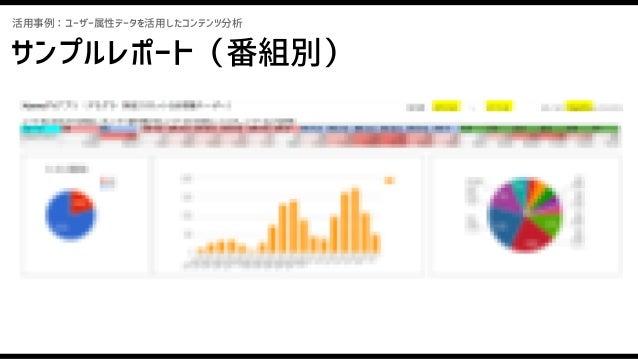 サンプルレポート(チャンネル別) チャンネル 性別年齢別 年齢別性別 活用事例:ユーザー属性データを活用したコンテンツ分析 5分視聴ユーザー数