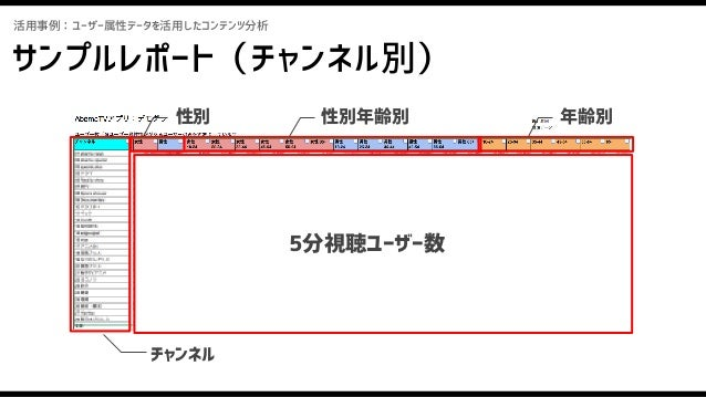 サンプルレポート(都道府県別) 活用事例:ユーザー属性データを活用したコンテンツ分析 都道府県 チャンネル 5分視聴ユーザー数 コンテンツに対する 地域特性を可視化