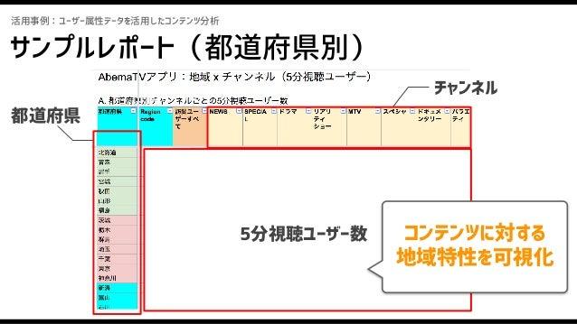 サンプルレポート(都道府県別) 活用事例:ユーザー属性データを活用したコンテンツ分析 情報インフラとして信頼できるコンテンツか?