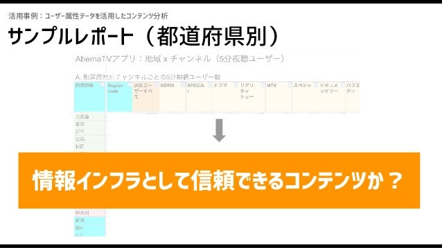 コンテンツ ユーザー属性× 新たな気づき= 活用事例:ユーザー属性データを活用したコンテンツ分析 つまり…