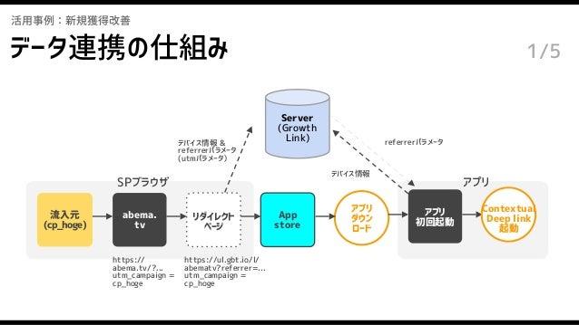 データ連携の仕組み アプリ 初回起動 活用事例:新規獲得改善 abema. tv 流入元 (cp_hoge) アプリ ダウン ロード Server (Growth Link) https:// abema.tv/?... utm_campaig...