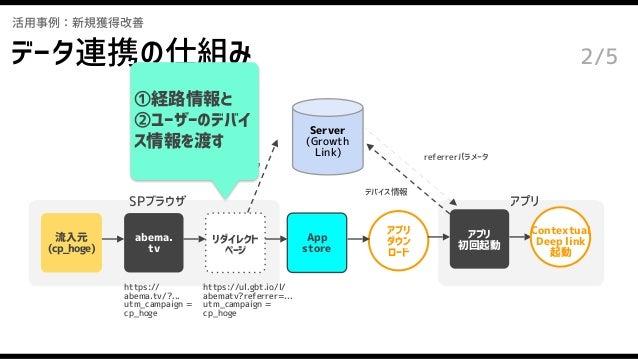 アプリ 初回起動 活用事例:新規獲得改善 abema. tv 流入元 (cp_hoge) アプリ ダウン ロード Server (Growth Link) https:// abema.tv/?... utm_campaign = cp_hog...