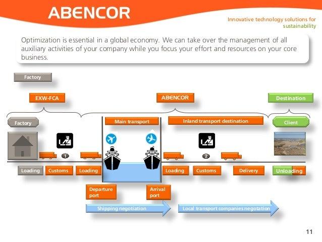 ABENCOR 11 Factory Loading Customs Main transport Inland transport destinationFactory Delivery 1 2 Departure port Arrival ...