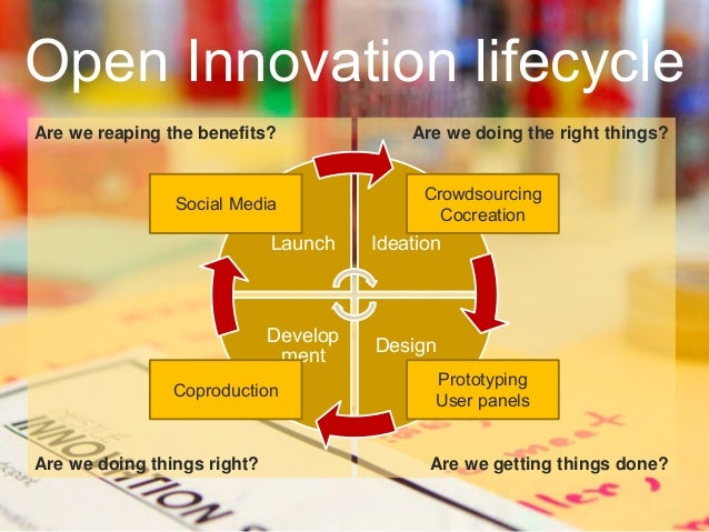 Are we doing things right? Are we doing the right things? Launch Ideation Design Develop ment Coproduction Crowdsourcing C...