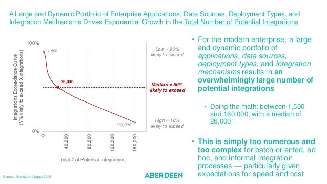 A Large and Dynamic Portfolio of Enterprise Applications, Data Sources, Deployment Types, and Integration Mechanisms Drive...