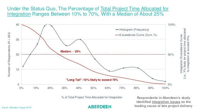 Under the Status Quo, The Percentage of Total Project Time Allocated for Integration Ranges Between 10% to 70%, With a Med...
