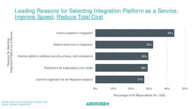Leading Reasons for Selecting Integration Platform as a Service: Improve Speed, Reduce Total Cost Multiple responses accep...