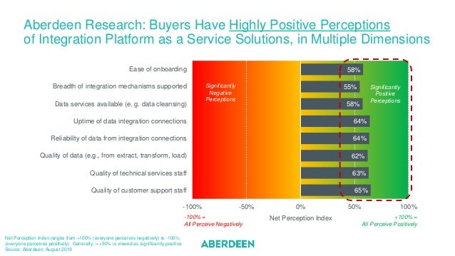 Aberdeen Research: Buyers Have Highly Positive Perceptions of Integration Platform as a Service Solutions, in Multiple Dim...