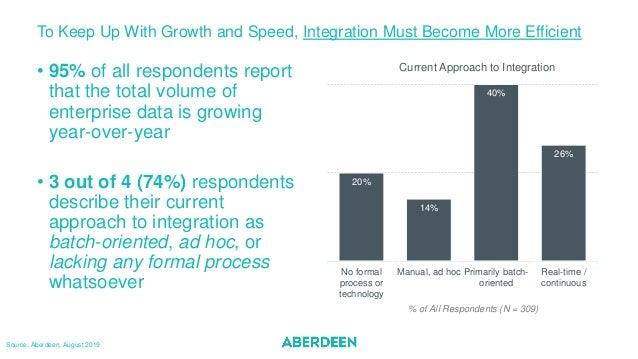 To Keep Up With Growth and Speed, Integration Must Become More Efficient • 95% of all respondents report that the total vo...