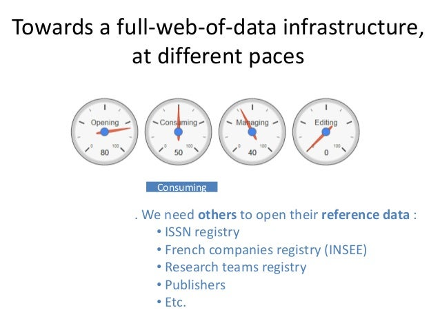 Towards a full-web-of-data infrastructure, at different paces Editing . Emerging solutions : OntoWiki, Bibframe editor, RD...