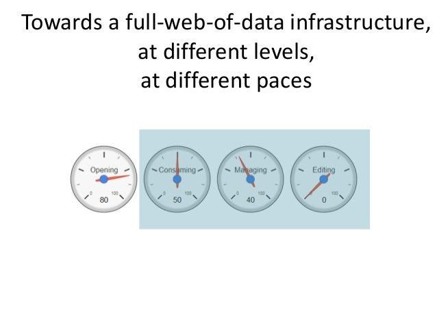Towards a full-web-of-data infrastructure, at different paces Managing . ABES project : « hub of metadata » . Processing a...