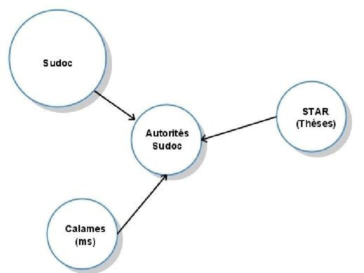 DEMAIN    LINKED DATA DE L'IST FRANÇAIS ?   Linked data : données ouvertes et liées OUVRIR n'est pas le plus compliqué (sa...