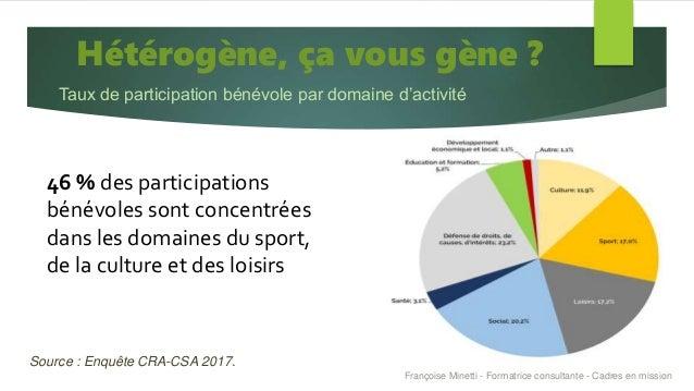 Hétérogène, ça vous gène ? Taux de participation bénévole par domaine d'activité Source : Enquête CRA-CSA 2017. 46 % des p...