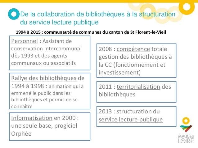 De la collaboration de bibliothèques à la structuration du service lecture publique Personnel : Assistant de conservation ...