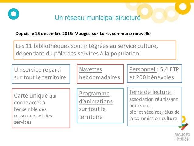 Un réseau municipal structuré Les 11 bibliothèques sont intégrées au service culture, dépendant du pôle des services à la ...