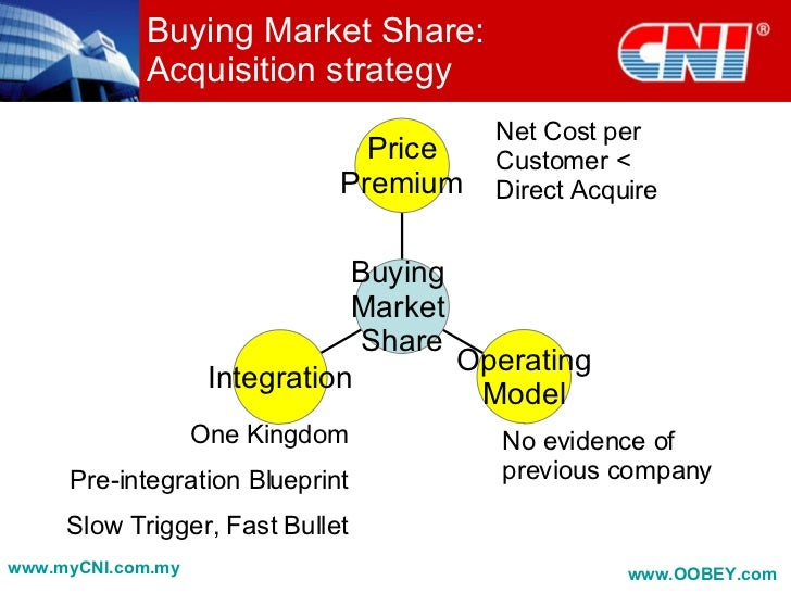 Amazing OOBEY.com; 40. Buying Market Share: Acquisition Strategy ...
