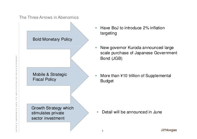 abenomics So why don't we implement abenomics in the west because we'd have to slaughter too many ideological sacred cows the left hates supply-side reform, and the right hates fiscal stimulus.