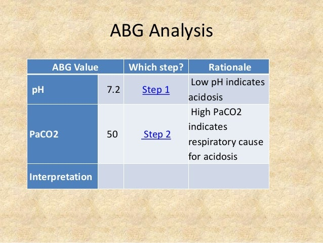 ABG Analysis ABG Value Which step? Rationale pH 7.2 Step 1 Low pH indicates acidosis PaCO2 50 Step 2 High PaCO2 indicates ...