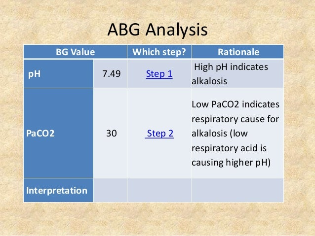 ABG Analysis BG Value Which step? Rationale pH 7.49 Step 1 High pH indicates alkalosis PaCO2 30 Step 2 Low PaCO2 indicates...