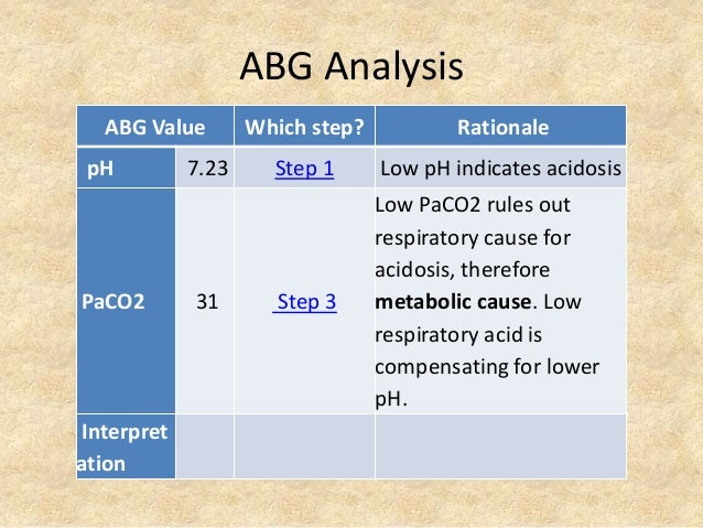 ABG Analysis ABG Value Which step? Rationale pH 7.23 Step 1 Low pH indicates acidosis PaCO2 31 Step 3 Low PaCO2 rules out ...