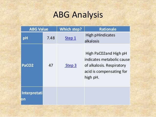 ABG Analysis ABG Value Which step? Rationale pH 7.48 Step 1 High pHindicates alkalosis PaCO2 47 Step 3 High PaC02and High ...