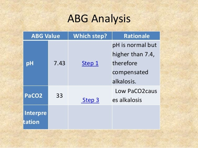 ABG Analysis ABG Value Which step? Rationale pH 7.43 Step 1 pH is normal but higher than 7.4, therefore compensated alkalo...