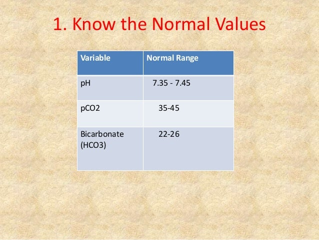 1. Know the Normal Values Variable Normal Range pH 7.35 - 7.45 pCO2 35-45 Bicarbonate (HCO3) 22-26
