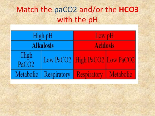 Match the paCO2 and/or the HCO3 with the pH