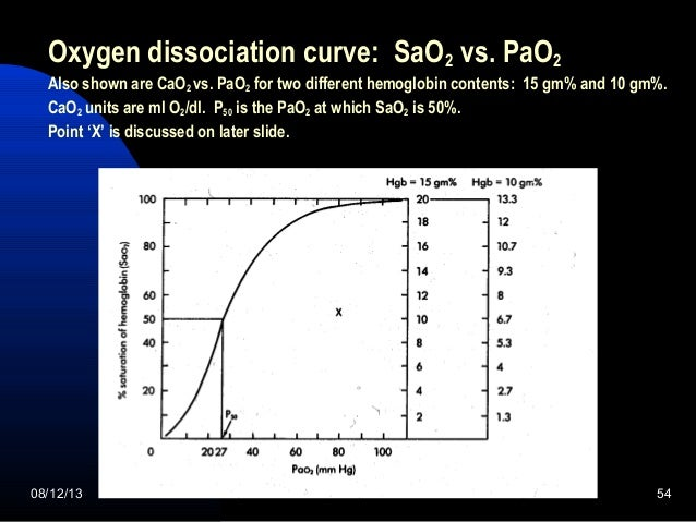 relationship between pa02 and sao2 definition
