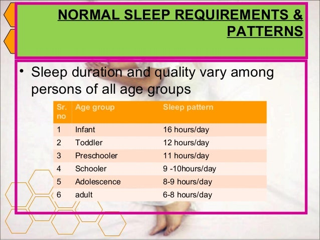 Sleep Disturbance And Its Patterns Enchanting What Is A Normal Sleep Pattern