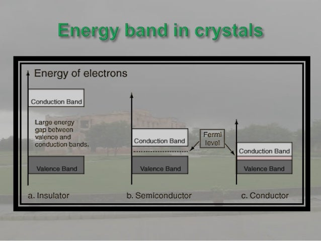    The intermediate band (IB) is an    electronic band located within    the semiconductor band gap,    separated from th...
