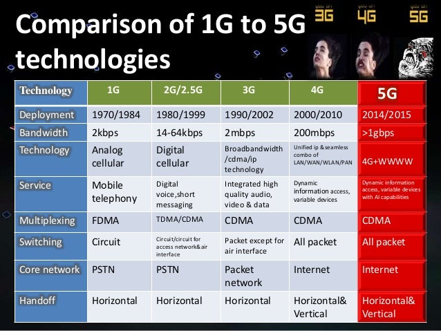 5g tecnology for Architecture 2g 3g 4g