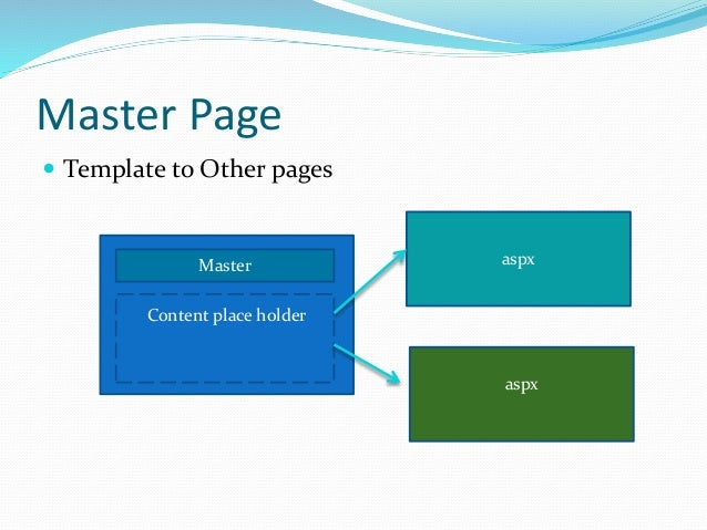 Master Page View on Framework A B Point A is the Content Place Holder of Master Page that contains Content1 and Content2 o...