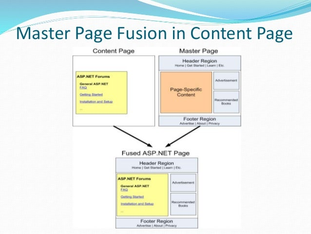 Starting ASP.NET Development ..  Web Application  Recommended  Compiles all pages into one DLL  Faster on first load a...